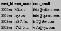 Данные ODBC в браузере