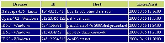 Пример результата, сгенерированного функцией viewStats()